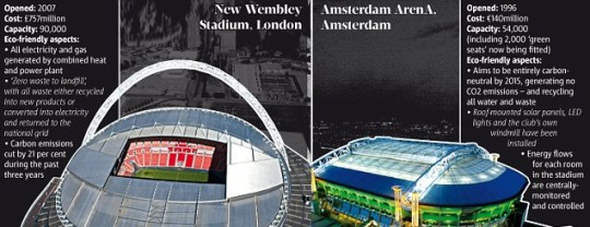 How the big stadiums shape up